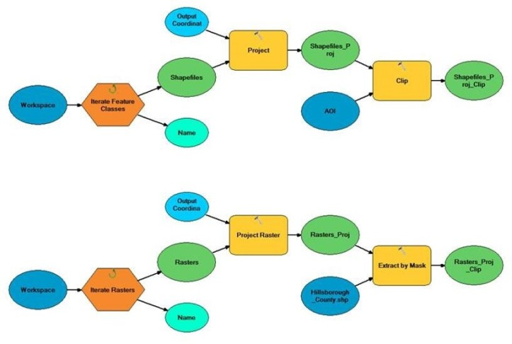 Figure 2: Initial Data Prep Models